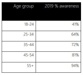 Age Group Statistics Table