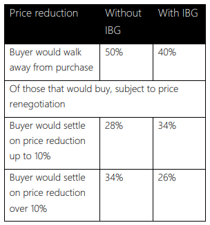 Price Reduction statistics table